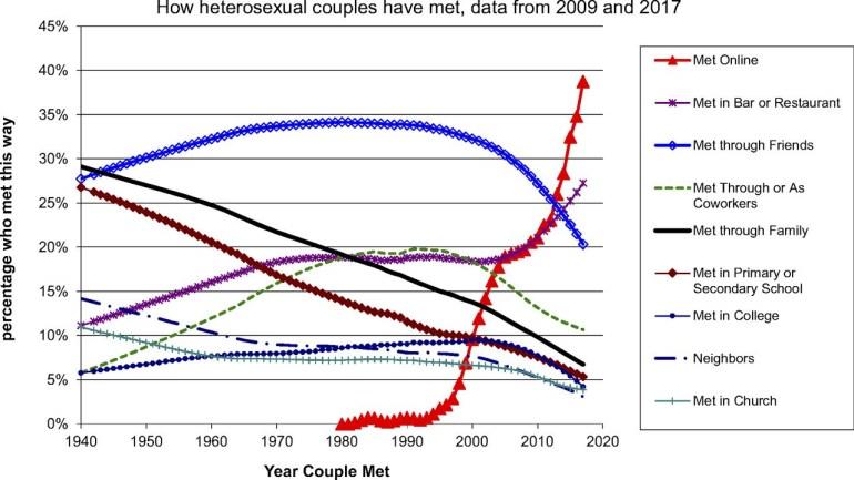 Онлайн-знакомства обогнали по популярности поиск партнера через друзей для американских гетеросексуальных пар