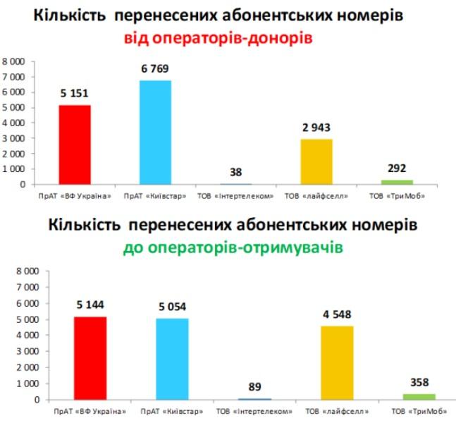 Три месяца работы MNP: Перенесено уже 15 тыс. номеров, Киевстар теряет абонентов, lifecell - приобретает, а у Vodafone паритет