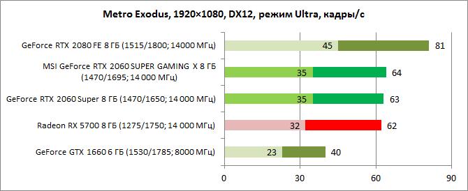 Radeon RX 5700 vs  GeForce RTX 2060 Super: средний класс на