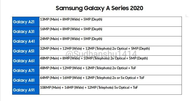 Слухи: Смартфоны Samsung Galaxy A 2020 модельного года получат основные камеры из трех-четырех модулей, при этом разрешение основного модуля составит от 13 до 108 Мп
