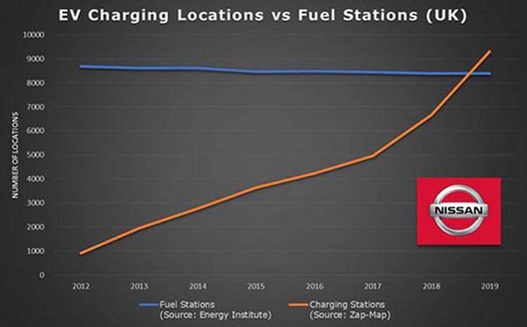 В Великобритании количество зарядных станций для электромобилей уже превысило число топливных АЗС (9300 против 8400)