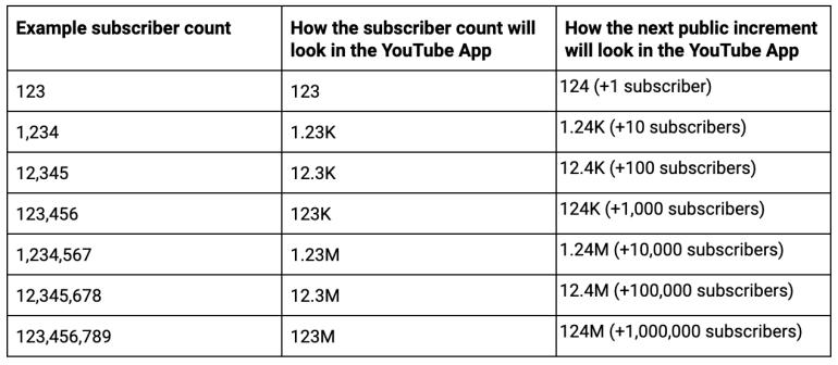 YouTube перестанет показывать точное количество подписчиков канала для пользователей