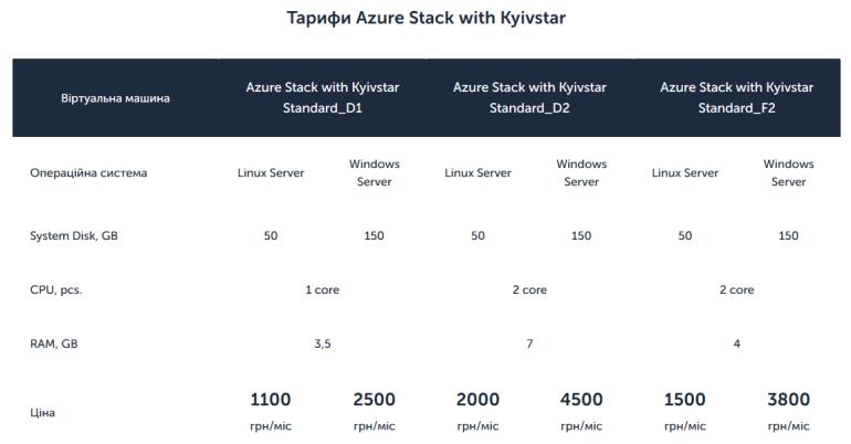 Киевстар и Microsoft представили совместное облачное решение Azure Stack with Kyivstar для украинских бизнес-клиентов
