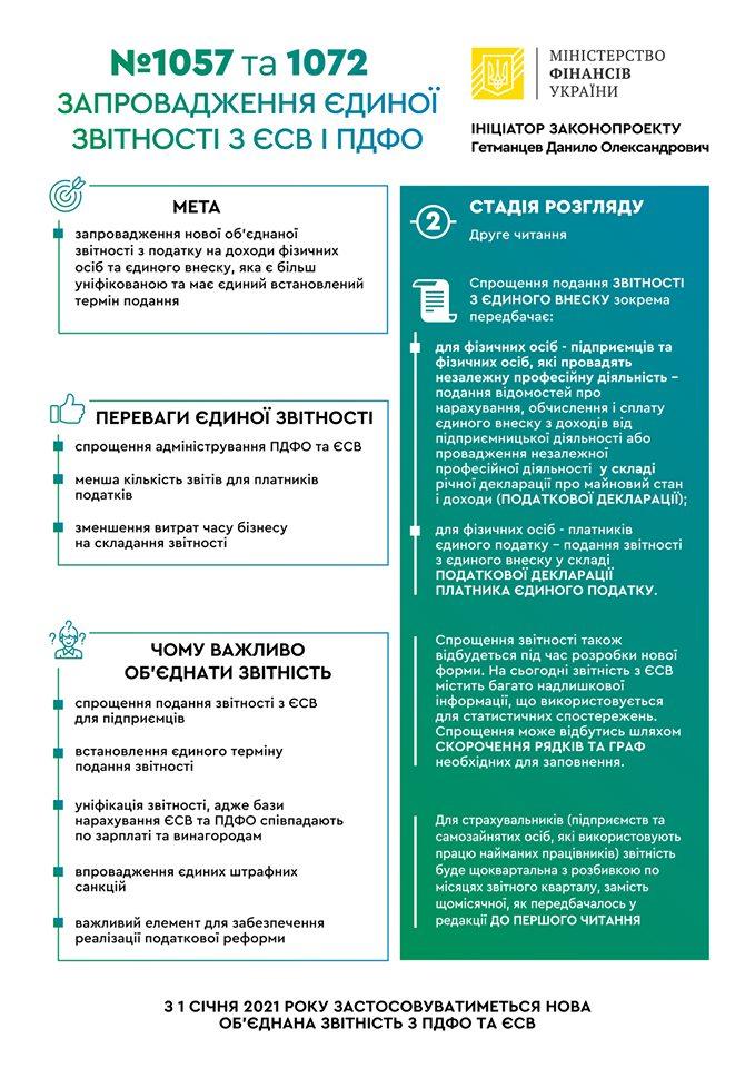 Верховная Рада Украины ввела единую налоговую отчетность по ЕСВ и НДФЛ с 1 января 2021 года (законопроекты №1057 и №1072)