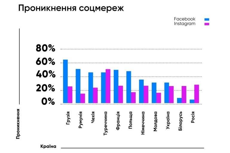Исследование: В 2019 году Facebook и Instagram в Украине удалили 1 млн ботов и получили столько же новых пользователей [инфографика]