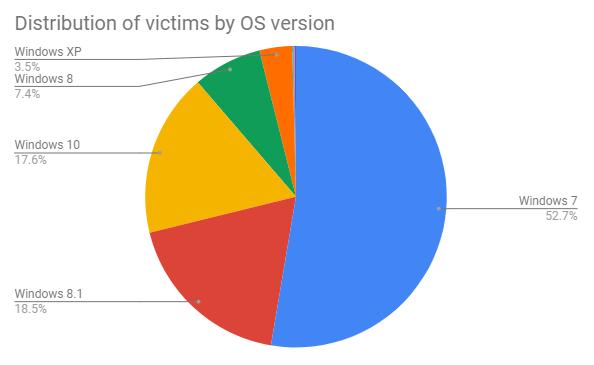 Французская полиция совместно с Avast захватила сервер хакеров для уничтожения ботнета Retadup, заразившего свыше 850 тыс. компьютеров