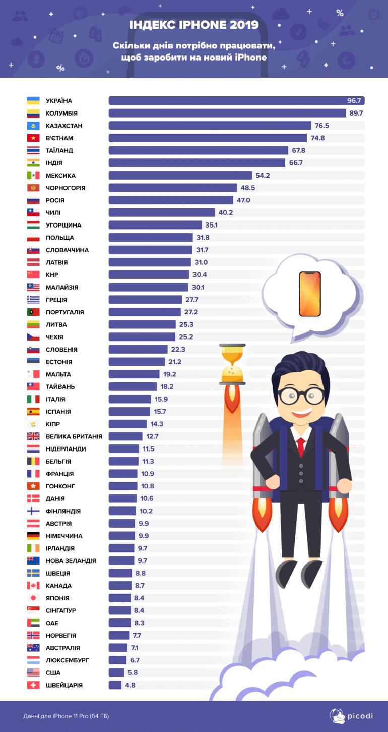Сколько дней нужно работать в Украине, чтобы купить новый iPhone 11 [Инфографика]