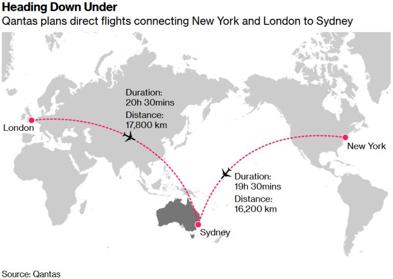 Побит рекорд самого долгого беспосадочного рейса в истории коммерческой авиации