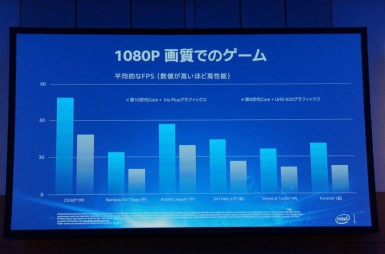 Видеокарты Intel Xe получат аппаратную поддержку трассировки лучей и режим 1080p/60 FPS