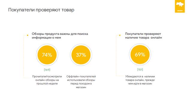 Какие онлайн-сервисы и инструменты украинцы предпочитают перед совершением покупок [Исследование]