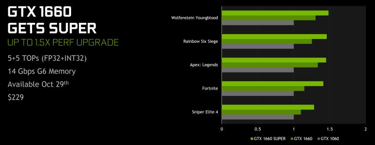 Официальный анонс видеокарт начального уровня NVIDIA GeForce GTX 1660 Super и GTX 1650 Super