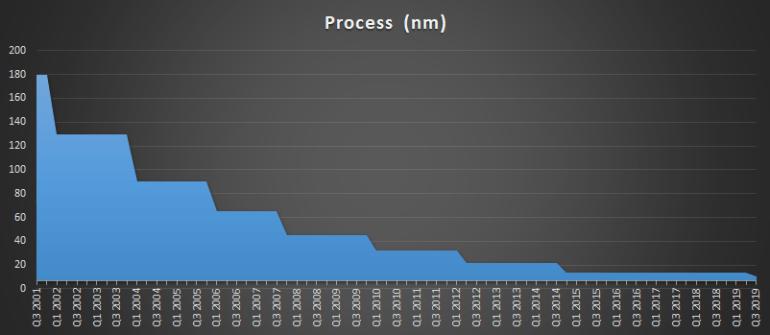 Intel отчитался о рекордной квартальной выручке, объявил о возвращении к стратегии «тик-так» и анонсировал выпуск 7-нм дискретной графики в 2021 году