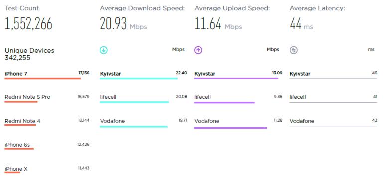 Speedtest: Средняя скорость мобильного интернета в Украине составила 20,9 Мбит/c / 11,64 Мбит/c (рейтинг операторов - Киевстар, lifecell, Vodafone)