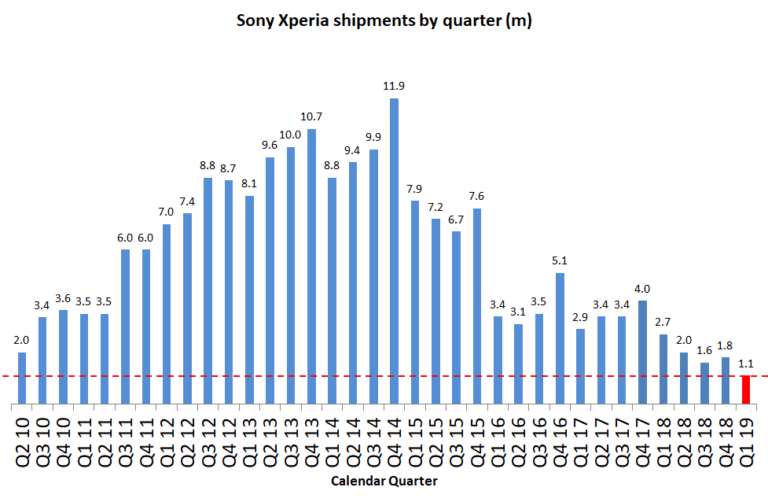 За прошлый квартал Sony продала... 0,6 млн смартфонов (новый антирекорд!)