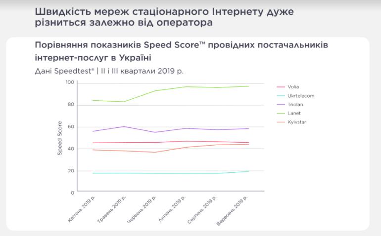 Исследование Ookla: самый быстрый фиксированный интернет — у «Ланета», мобильный — у «Киевстара», средняя скорость фиксированного выросла до 49,99 Мбит/с, мобильного — до 21,40 Мбит/с