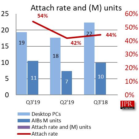Поставки дискретных видеокарт в минувшем квартале выросли на 42,2%, доля AMD сократилась до 27,1%