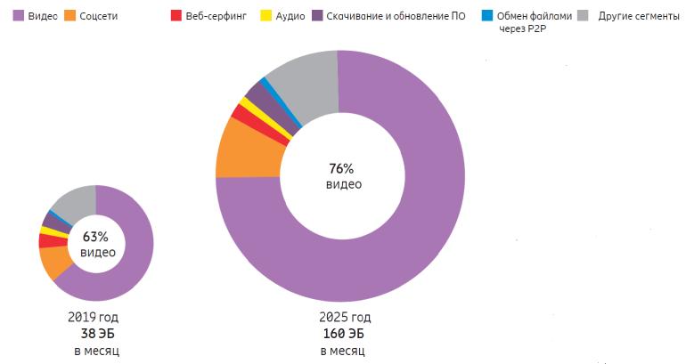 Ericsson Mobility Report: В 2025 году 65% мирового населения будет жить в зоне действия 5G-сетей (2,6 млрд 5G-подключений), на которые будет приходиться 45% общемирового мобильного трафика - ITC.ua
