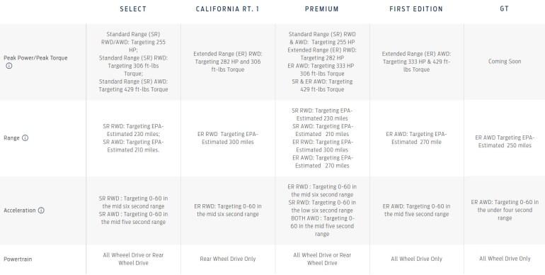 Ford случайно раскрыл все характеристики электрокроссовера Ford Mustang Mach-E за два дня до анонса: мощность до 333 л.с., разгон до сотни от 3 сек, запас хода до 480 км, цены от $44 тыс. до $60 тыс. - ITC.ua