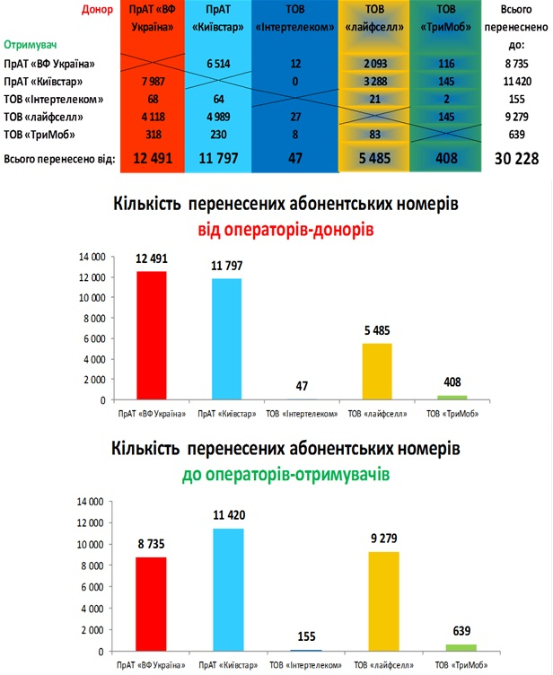 За первые полгода работы MNP перенесли 30 тыс. номеров (Киевстар приобретает, Vodafone - теряет абонентов). НКРСИ недовольна процентом успешных переносов (60%) и инициирует упрощение процедуры