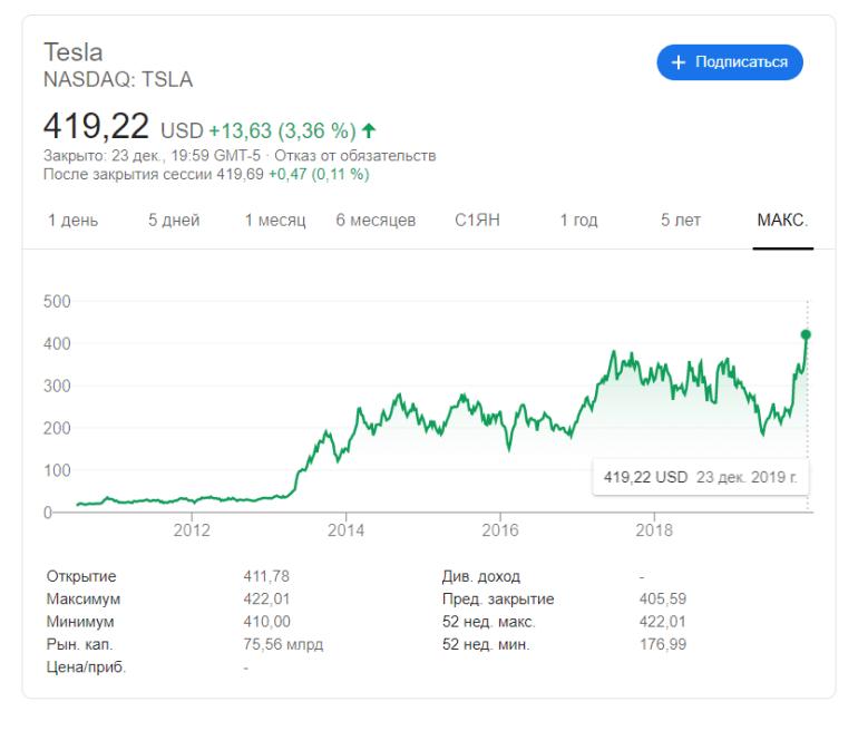 Акции Tesla выросли до исторического максимума — $420. Именно по такой цене Маск грозился выкупить ценные бумаги в том самом твите