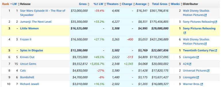 """Второй уикэнд проката позволил """"Star Wars: Episode IX - The Rise of Skywalker"""" набрать $725 млн сборов, отметку в $1 млрд фильм преодолеет уже в 2020 году"""