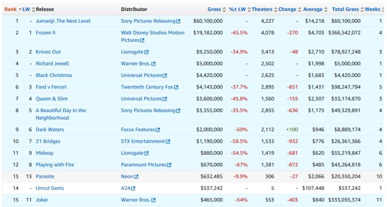 """Бокс-офис: """"Джуманджи: Следующий уровень"""" собрал вдвое больше ожидаемого, а Frozen II преодолел отметку в $1 млрд (в шестой раз за этот год для Disney)"""