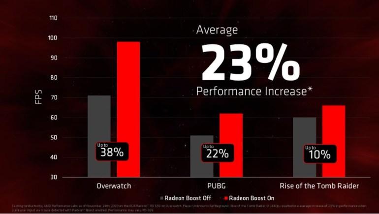 AMD анонсировала ПО Radeon Software Adrenalin 2020 Edition с улучшенными возможностями