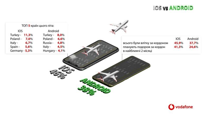Чем отличаются украинские владельцы iPhone и Android-смартфонов: трафик, соцсети, путешествия, кино и котики [инфографика]