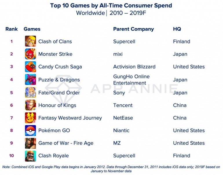 App Annie назвала самые популярные приложения уходящего года и десятилетия