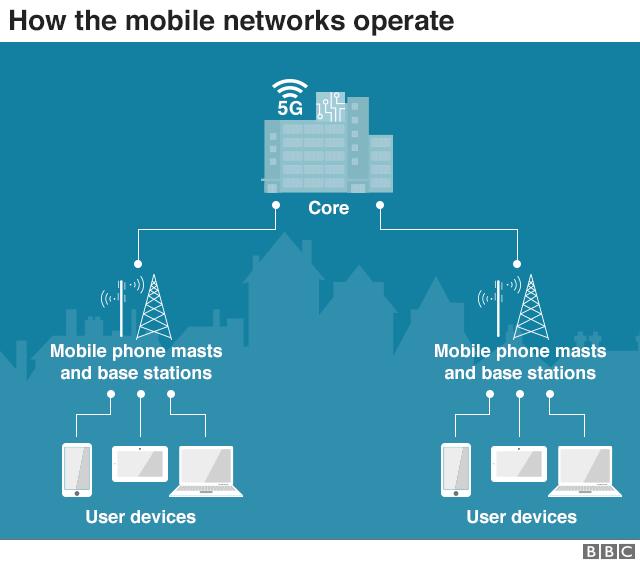 Великобритания разрешила Huawei принимать участие в строительстве 5G-сетей на территории страны с определенными ограничениями. США возмущены таким ходом развития событий