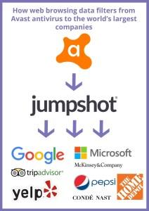 Avast отслеживает и продаёт данные пользователей крупнейшим компаниям