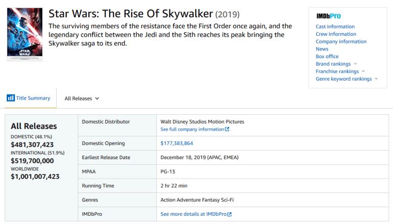 """Фильм Star Wars: Rise of Skywalker преодолел отметку $1 млрд киносборов, став седьмым """"миллиардным"""" фильмом Disney 2019 года"""