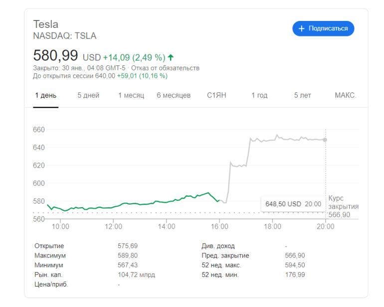 Акции Tesla резко взлетели после публикации финансового отчета и преодолели рубеж в $650 (пока на постторгах)