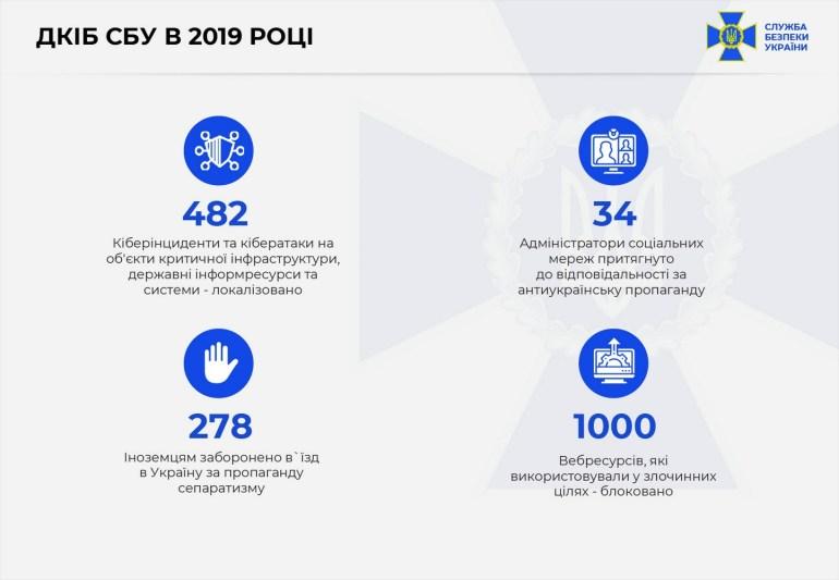 СБУ на протяжении 2019 года нейтрализовала более 480 кибератак на госорганы и объекты критической инфраструктуры