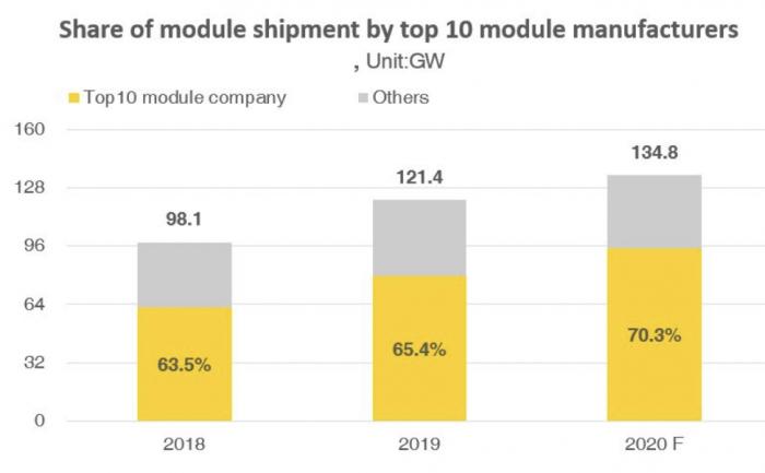 Десятка крупнейших производителей солнечных модулей в 2019 году