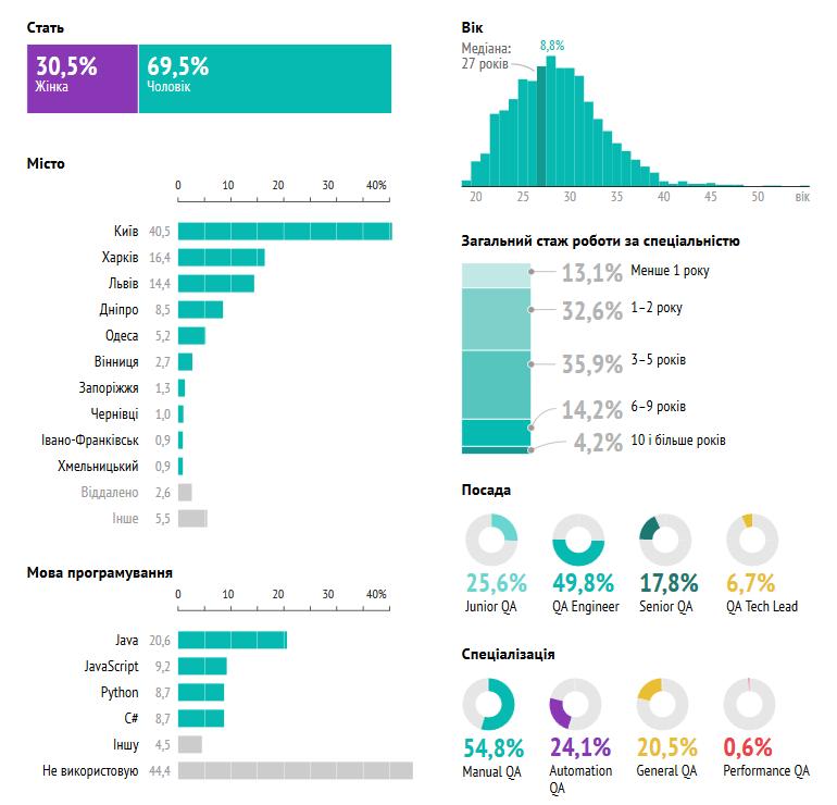 DOU.UA: Сколько зарабатывают украинские IT-тестировщики с учетом специализации, должности и опыта работы [инфографика]