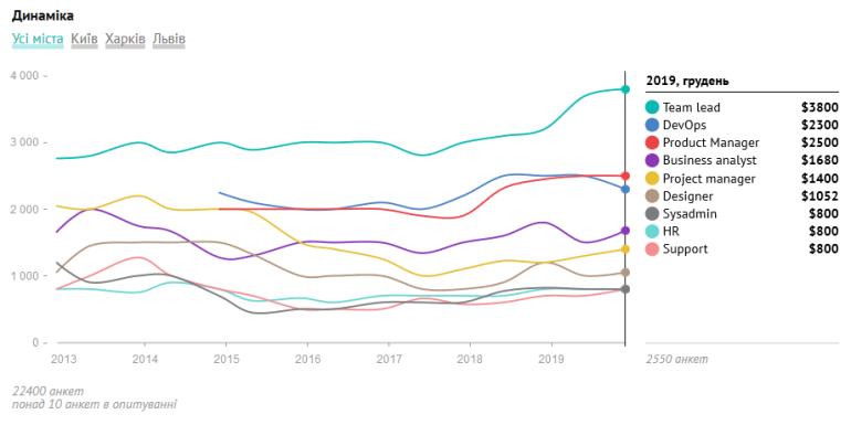 DOU.UA: Сколько зарабатывают украинские PM, HR, DevOps, Data Science и другие IT-специалисты [инфографика]