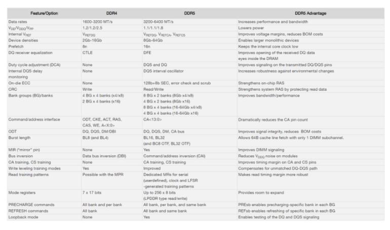 Micron начала поставки образцов модулей памяти DDR5 RDIMM