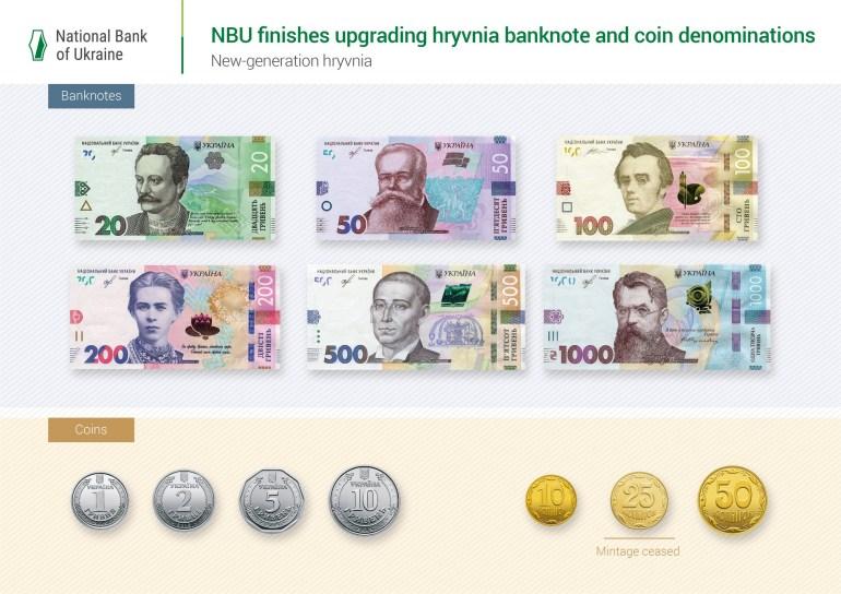 НБУ рассказал, какие банкноты чаще всего подделывали в 2019 году: старые 100 и 500 грн, 50 и 500 евро, 100 долларов [инфографика]