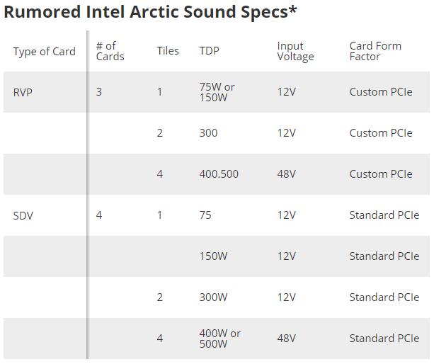 Видеокарты Intel Xe (Arctic Sound) получат до 4 кристаллов, а показатель TDP достигнет 500 Вт