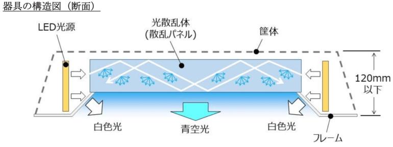 Mitsubishi Electric разработала потолочный светильник, который создает иллюзию голубого неба за окном