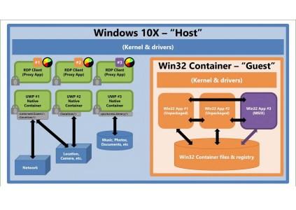 Microsoft пояснила, как приложения Win32 будут работать в Windows 10X