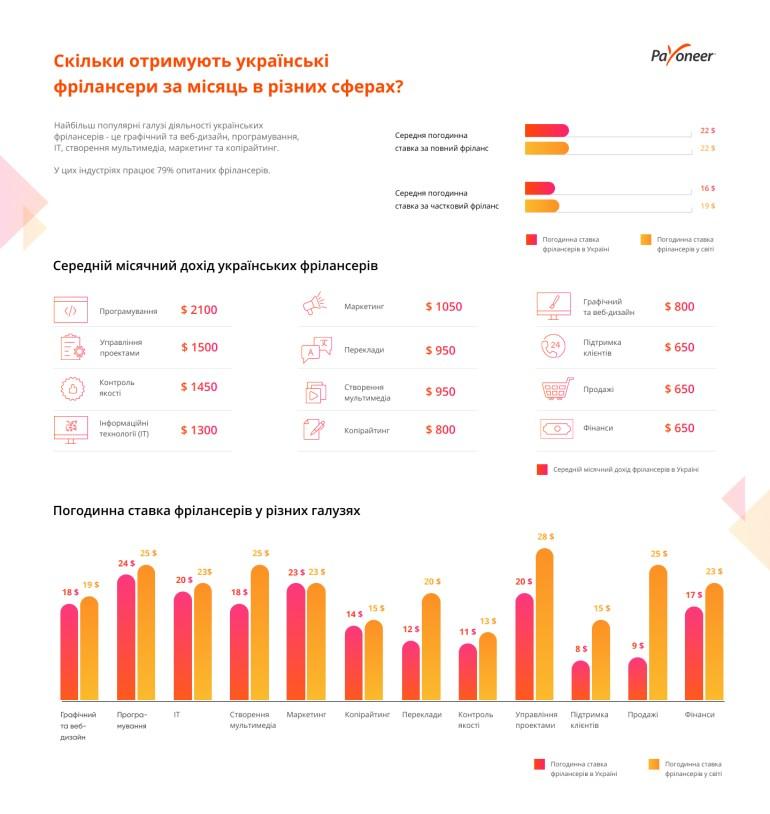 Payoneer исследовал рынок украинских фрилансеров: почасовая ставка, образование, гендерное и возрастное неравенство и т.д. [инфографика]