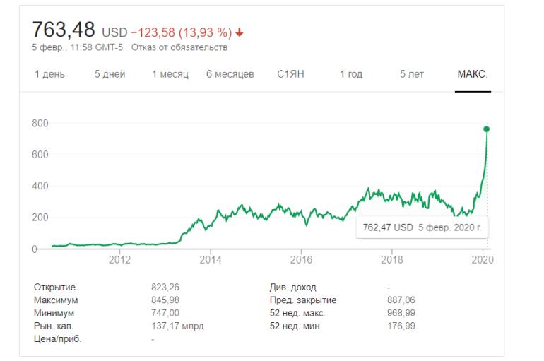 Акции Tesla — как новый Bitcoin