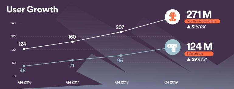 Spotify заявил о росте прослушивания подкастов на 200% и увеличении числа платных подписчиков до 124 млн человек
