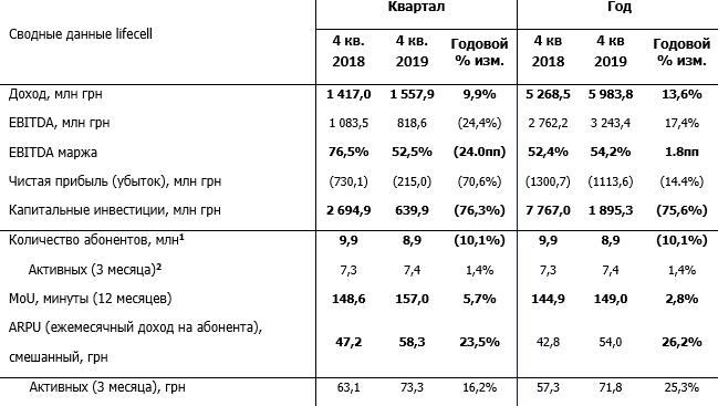 lifecell объявил результаты за 4 квартал и полный 2019 год: выручка выросла до 5,9 млрд грн, убытки сократились до 1,1 млрд грн