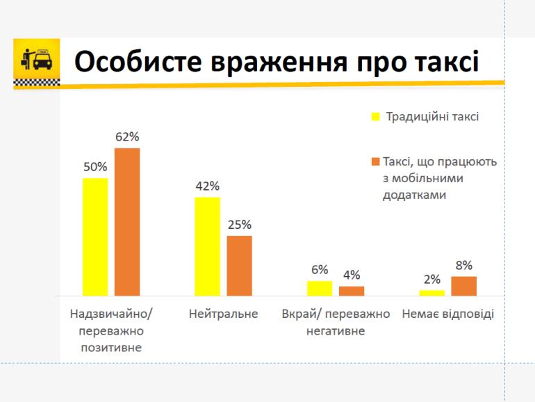 """В Украине оценили отношение потребителей к традиционным """"телефонным"""" и современным онлайн-сервисам такси [инфографика]"""