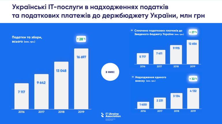 В 2019 году экспорт от украинских IТ-услуг вырос на 30% - до $4,17 млрд