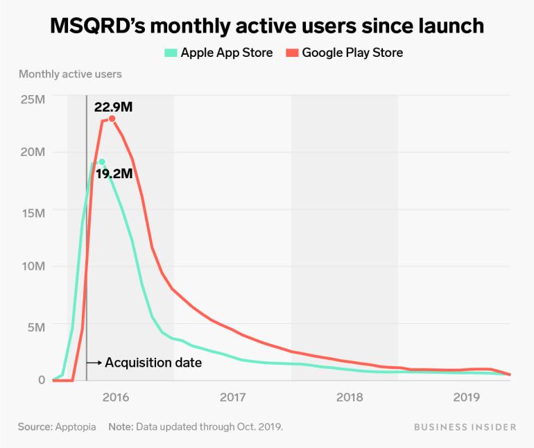 Facebook закроет некогда популярное селфи-приложение с масками для лица MSQRD