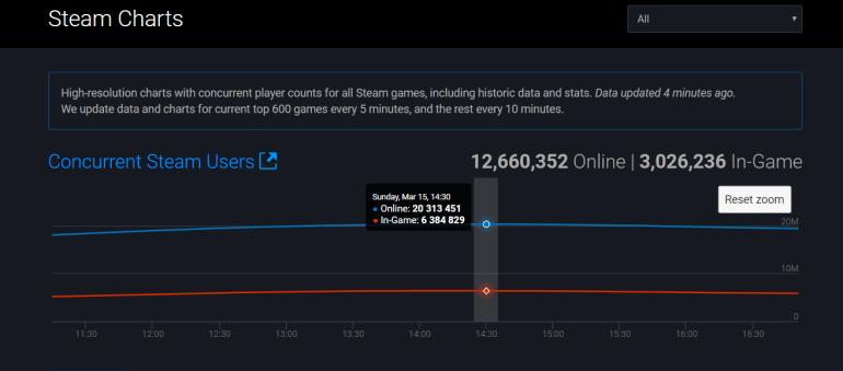 Steam и Counter-Strike: Global Offensive обновили рекорды посещаемости на фоне карантинов по коронавирусу